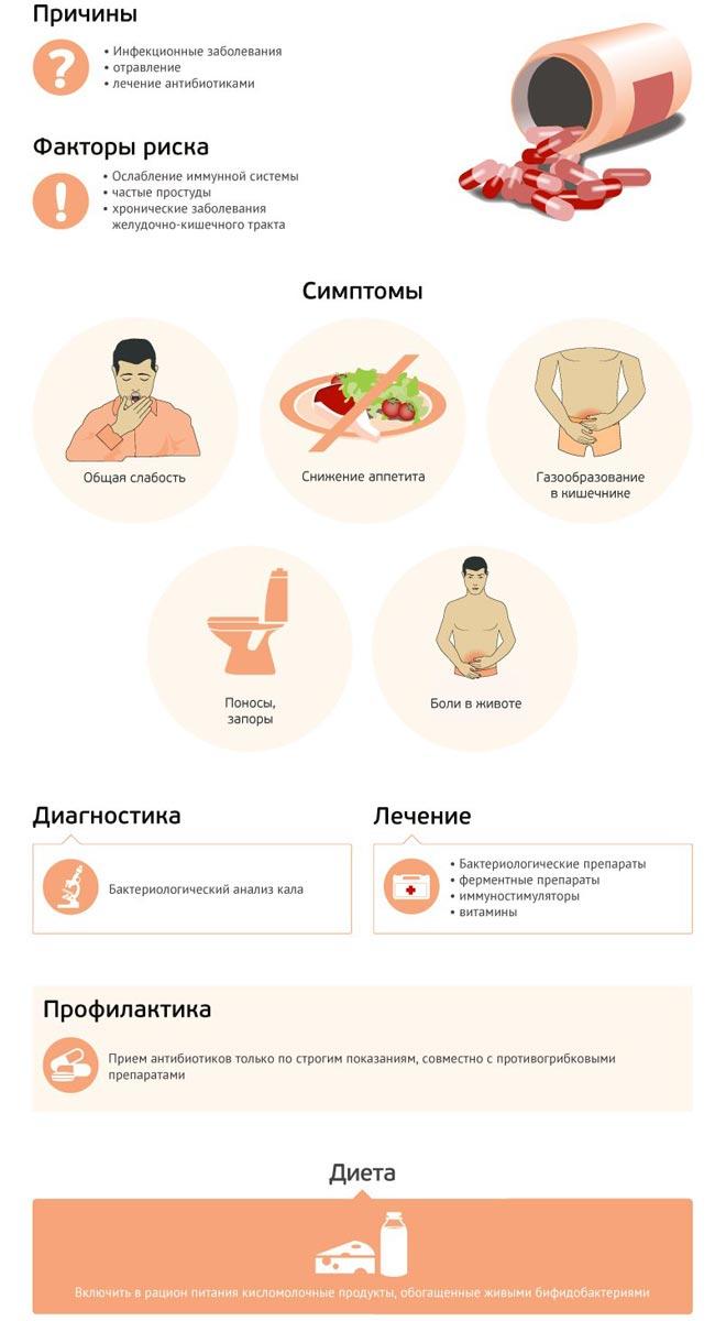 Дисбактериоз причины и лечение