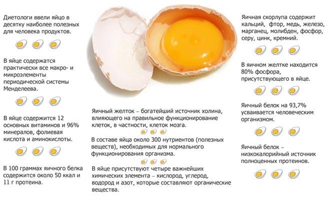 Можно ли есть яйца при поносе: сырые, сваренные всмятку или вкрутую?