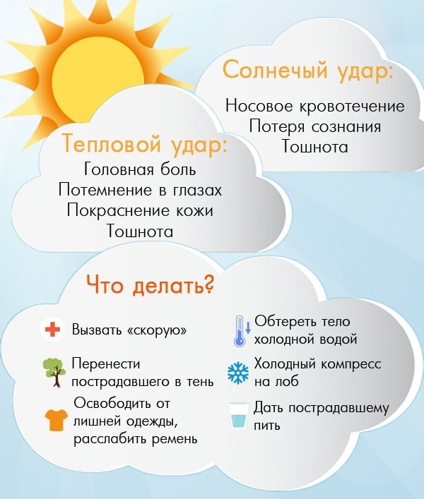 разница между солнечным и тепловым