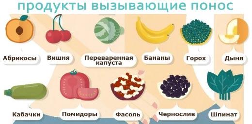 продукты вызывающие понос