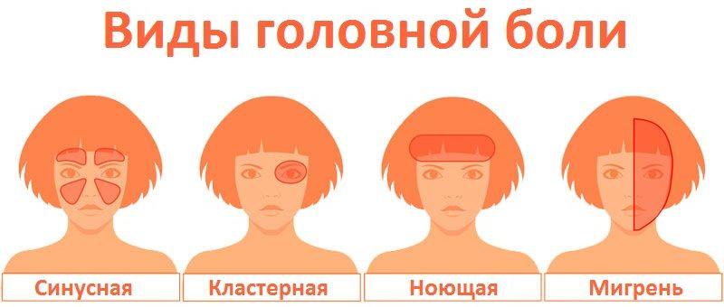 Причины и методы лечения длительной головной боли